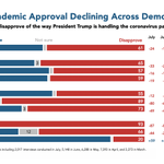 Image for the Tweet beginning: Trump's approval ratings on the