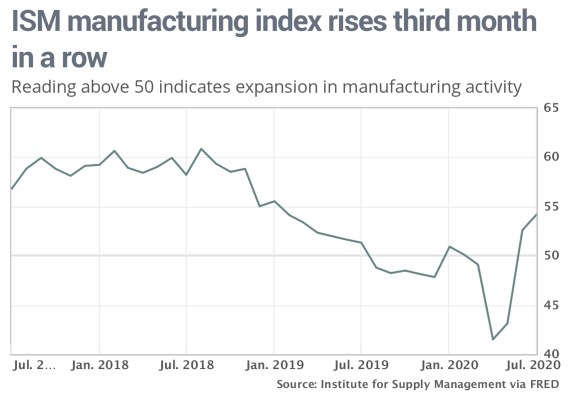 Interesting PoV, @jbartash #USManufacturing @MarketWatch