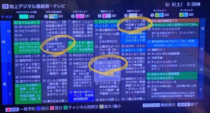 明石市長が「『大阪は頑張っていて兵庫は頑張っていない』と言う県民がほとんどだ。県の対策は県民の信頼、理解を得られていない」と言っていますが、兵庫県のコロナ対策が大阪府並みに評価されるには、これぐらい報道機関が忖度してくれないと無理ですよ。  大阪府民も兵庫県民も洗脳されてます。 https://t.co/r7ayInUtpV