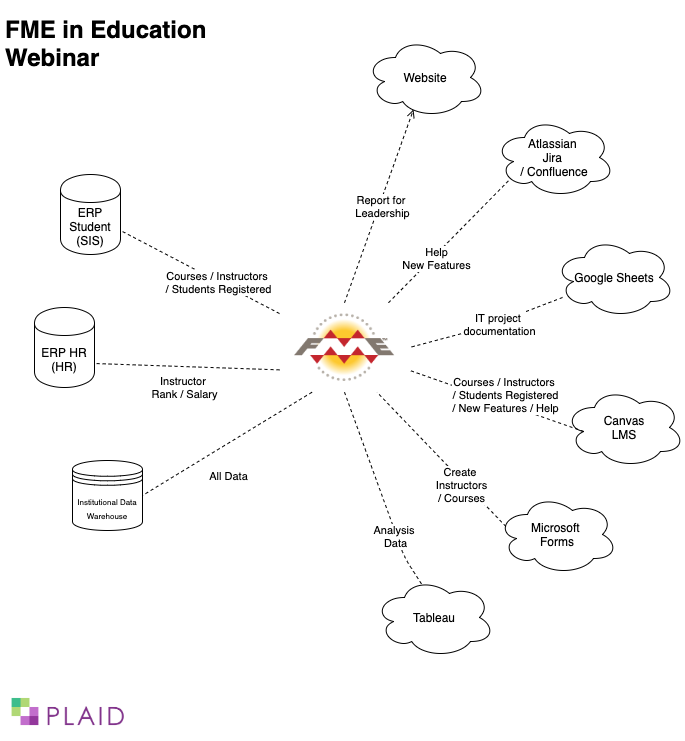 Ever dreamed of making it so your Student +HR systems can talk easily with your LMS, IT service/documentation systems, with basically no code? Join our webinar on August 6 with #FME from @SafeSoftware. Register at https://t.co/lJ1SDQd7U4 #cdnpse #highereducation #dataintegration https://t.co/2y734VBpD6