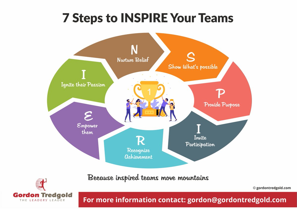 Inspired teams move mountains. Here are 7 simple steps to inspire yours. #FAST #Leadership