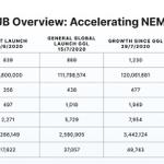 Image for the Tweet beginning: We're accelerating the NEM community,