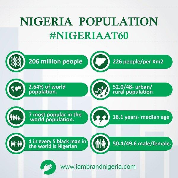 59th DAY OF 60 COUNTDOWN. #Population - 206 mill #percentage of world popul. - 2.6%  #world position. -7th #Blackrace - 1 in every 5 blacks #distribution -226 people/sqkm #urban/rural  - 52/48 #median age -18.1 yrs #Sex - 50.4/49.6 (M/F)  #NIGERIAAT60  #IAMBRANDNIGERIA pic.twitter.com/jndh8ZCjYk