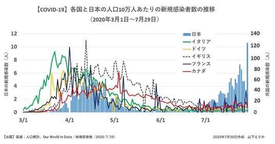 コロナ 無茶苦茶 グラフ こいつ 縦に関連した画像-03