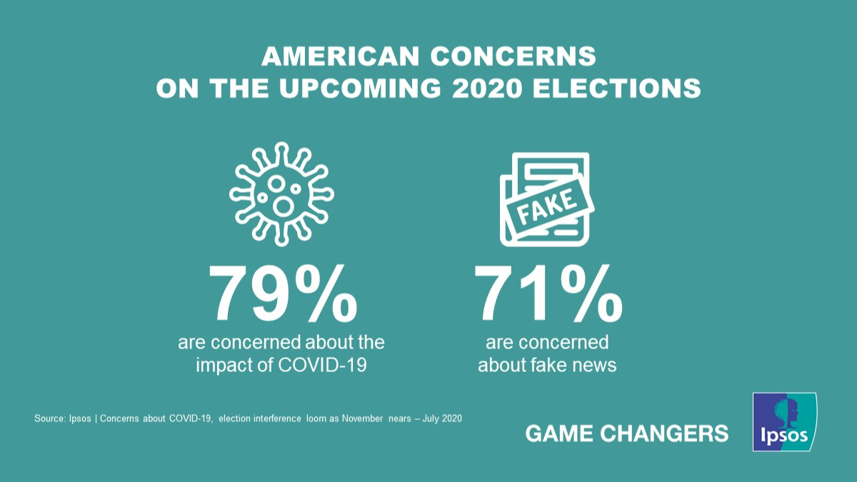 Concerns about COVID-19, election interference loom as November nears. Our latest survey finds that Americans see widespread effects of #COVID19 impacting all facets of life, from elections, to child care. Find out more here 👉 https://t.co/BGsZWFIer2 #Ipsos #mrx https://t.co/gGp0OfBQKp