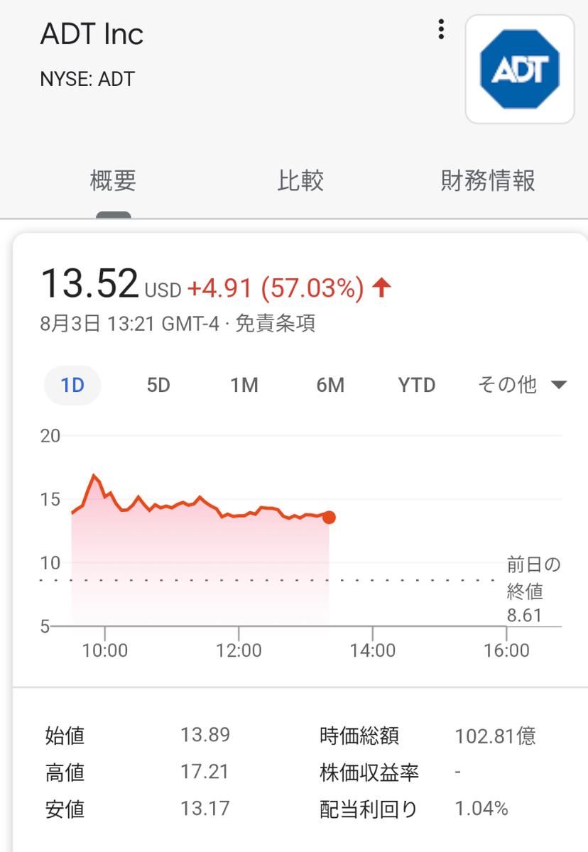 【57%高】ホームセキュリティーのADT急騰、グーグルと提携で: 日本経済新聞 グーグルがスマートホームセキュリティ企業のADTに470億円超を投資、Nest製品群との連携を計画 – TechCrunch Japan