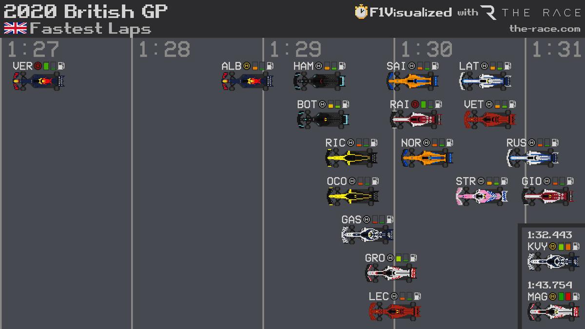 2020 #BritishGP 🇬🇧 Fastest Laps #F1 #Formula1 https://t.co/c3mBWDhqF8