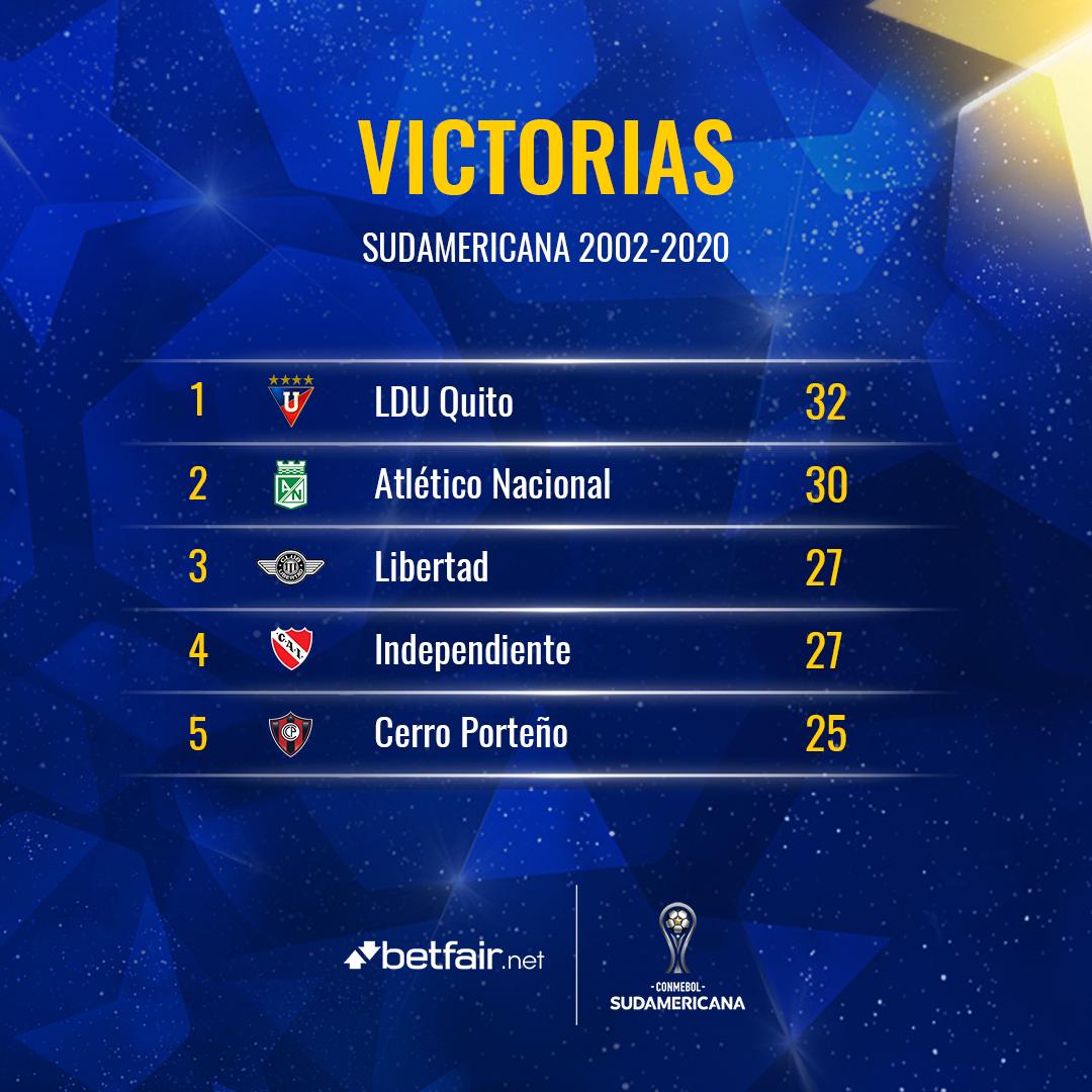 ⚽️🏆 ¡El 🔝5⃣ @betfair_net de los equipos que más partidos ganaron en la historia de la #Sudamericana!  1⃣ @LDU_Oficial (3⃣2⃣) 🇪🇨 2⃣ @nacionaloficial (3⃣0⃣) 🇨🇴 3⃣ @Libertad_Guma (2⃣7⃣) 🇵🇾 4⃣ @Independiente (2⃣7⃣) 🇦🇷 5⃣ @CCP1912oficial (2⃣5⃣) 🇵🇾  #LaGranConquista https://t.co/NUqSwkf5t9