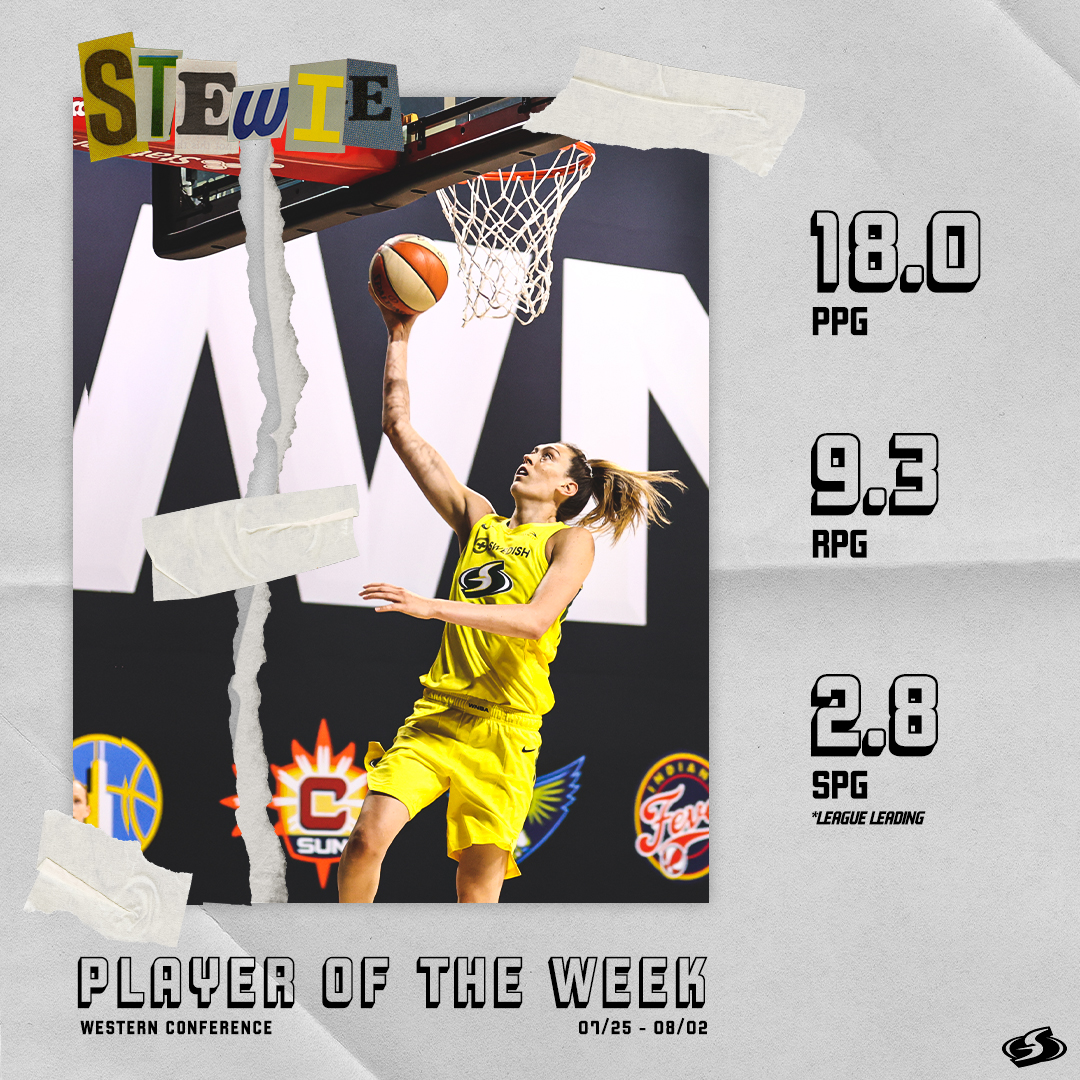 😤 𝘽𝙖𝙘𝙠 𝙡𝙞𝙠𝙚 𝙨𝙝𝙚 𝙣𝙚𝙫𝙚𝙧 𝙡𝙚𝙛𝙩! 😤  Congrats to @breannastewart on earning @WNBA Western Conference Player of the Week! 🏆  #StrongerThanEver https://t.co/2xIx5Mp94N