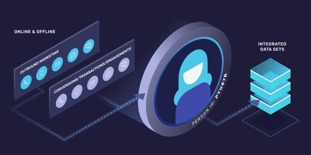Today's measurement is built for the platform, not the marketer. It doesn't account for your other marketing activities, lacks transparency, and is designed to make you re-invest. With our Omnichannel Measurement solution, We've changed this. https://ful.lc/3gr7VCmpic.twitter.com/kuTm90FcWB