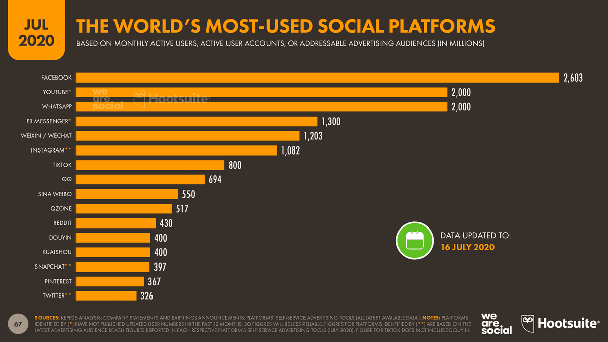 The world's most-used social platforms as of July 2020.  #Facebook is still leading the table  Including its platforms (Whatsapp, Instagram and Messenger) it reaches about 50% of the entire market.  #SocialMedia #DigitalMarketing  Stats by @wearesocial & @hootsuitepic.twitter.com/ogIvjCQkJb
