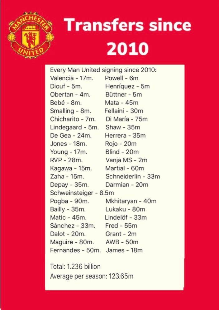 Since 2010 no EPL team have spent morethan Man Utd.. they spend 1.236B and won 6 major trophies while City spent 1.192B and won 10 major trophies. becoming the best team of d decade. But yeahh City are running football with 💰 🙄 twitter.com/City_Chief/sta…
