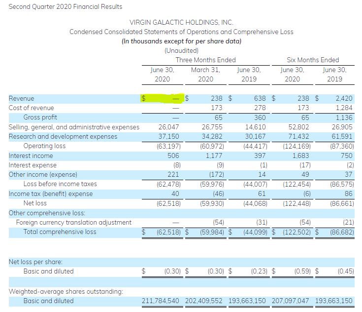 Extremes Beispiel, warum Bilanzen bei Zukunfts-Aktien kaum Wert haben, solange die Finanzierung gesichert ist.  SPCE ist bilanziell wertlos. Die Hoffnung auf Mach-X Passagierverkehr ist dem Markt aber 4,8 Milliarden$ wert.  Wer Recht hat, ist völlig offen. (1/2)