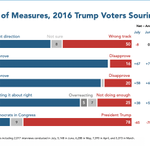 Image for the Tweet beginning: Self-reported 2016 Trump voters have