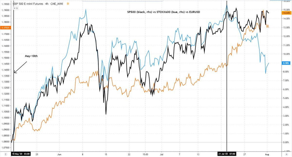 The macro narrative here was two fold: a) EU Recovery Fund, b) Europe outperforming the US in terms of covid control and limited lockdowns.  Decoupling had no impact on eurusd... but now with capital inflows to europe stalling, short term removal of bullish factor pic.twitter.com/7j7px226oq