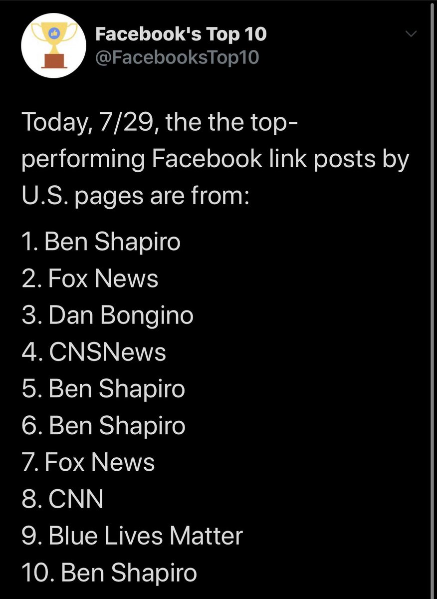 Yet what drives the stats is links. The Right appears far more likely to send people off Facebook, while the Left tends to educate by memes. That means they don't register on link post stats.pic.twitter.com/8UhwK7Xe8K