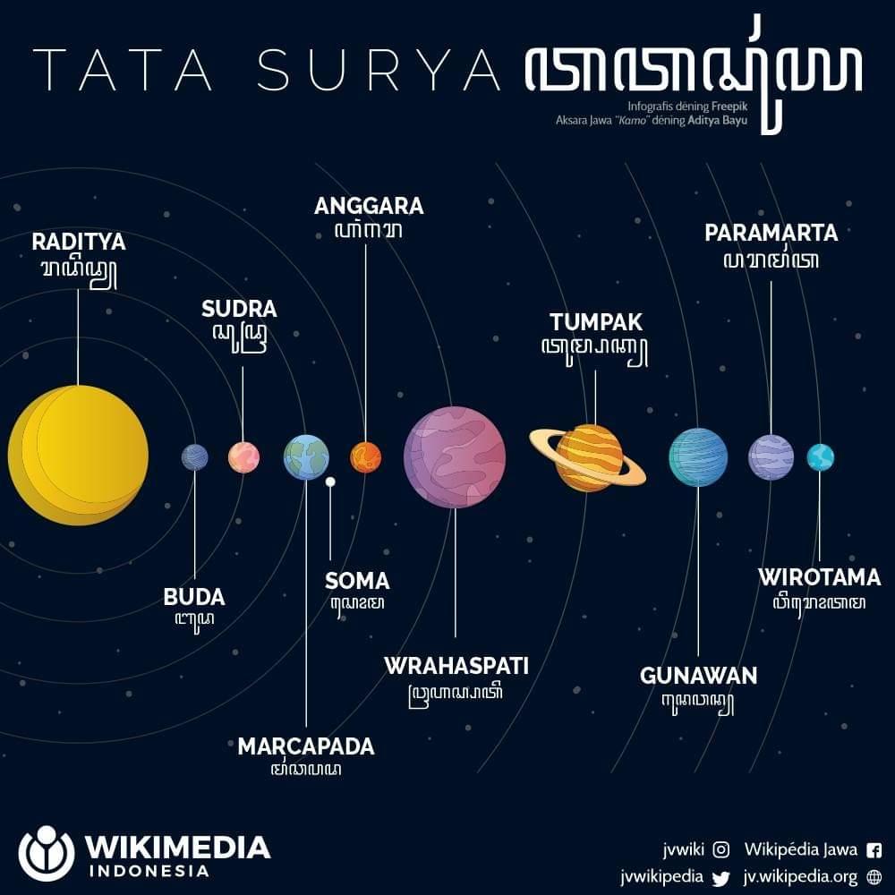 Nama Planet Dalam Bahasa Melayu