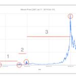 Image for the Tweet beginning: Regular Investing in BOX Finance.
