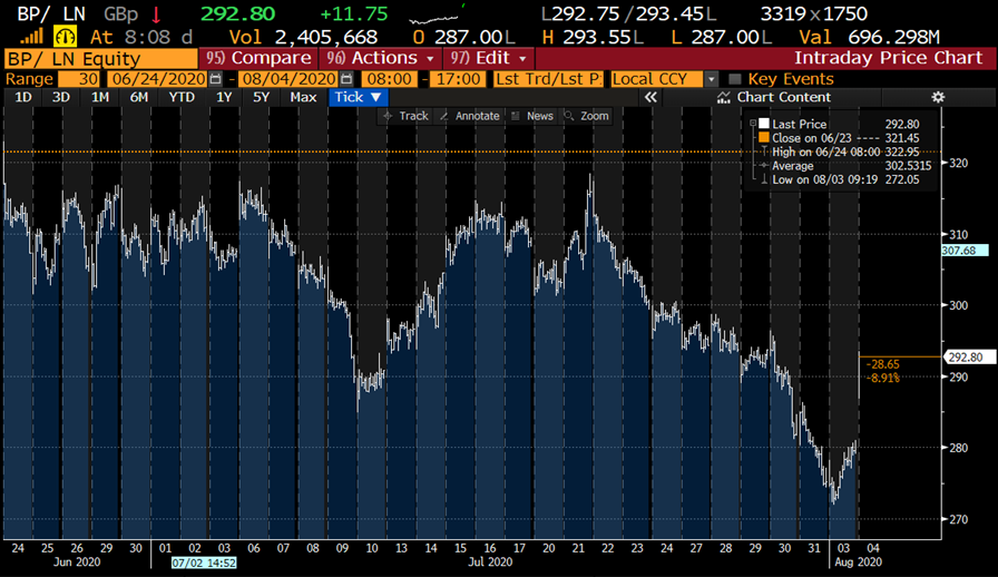 Equity and hybrids both up after BP cuts dividend in half; shares +3.6% and 4.875% hybrids up around 0.25c. However, over last month equity is down 8.9% on the dividend expectation and the hybrids are up 4 points, or 3.9%.