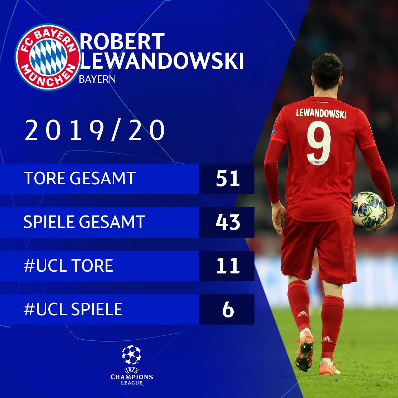 RT @UEFAcom_de: 🇵🇱 Robert Lewandowski in 2019/20 @FCBayern = 🔥🔥🔥  #UCL | #Bundesliga | #DFBPokal | #Supercup https://t.co/E2UF3rFUue
