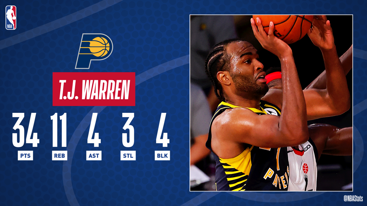 T.J. Warren follows up his 53-PT performance with 34 PTS, a season-high 11 REB and a career-high 4 BLK! #SAPStatLineOfTheNight https://t.co/gbGc8H5swm