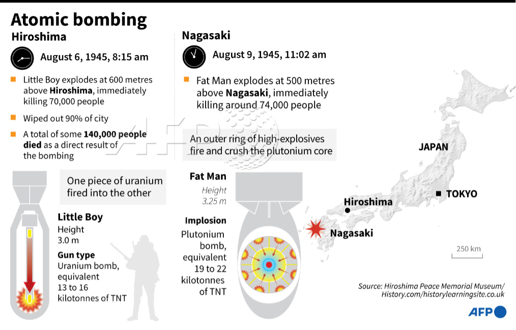 The atomic bombings of Hiroshima and Nagasaki capped six years of top-secret work by scientists from Europe and North America. @AFP provides an overview of how that process unfolded https://t.co/GJAQuu0dcE https://t.co/eYAjgMecZU