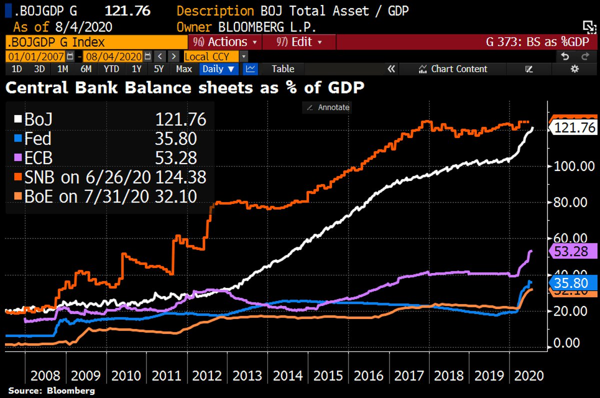 How, at this point, can people still think that the size of the central bank's balance sheet matters for inflation? https://t.co/1GJ7Y1w2xQ