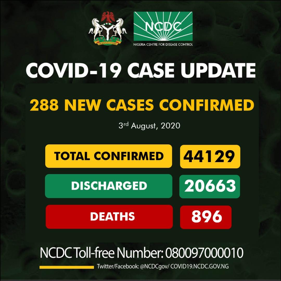 "RT ""RT Gidi_Traffic: #REPORT: 288 new cases of #COVID19Nigeria;  Lagos-88 Kwara-33 Osun-27 FCT-25 Enugu-25 Abia-20 Kaduna-17 Plateau-13 Rivers-13 Delta-10 Gombe-8 Ogun-4 Oyo-3 Katsina-1 Bauchi-1  44,129 confirmed 20,663 discharged 896 deaths pic.twitter.com/usXEI4d6RF"""