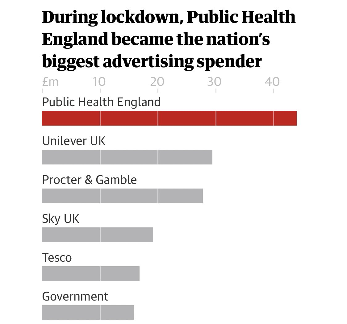 UK advertising market propped up by government ads. theguardian.com/media/2020/aug…