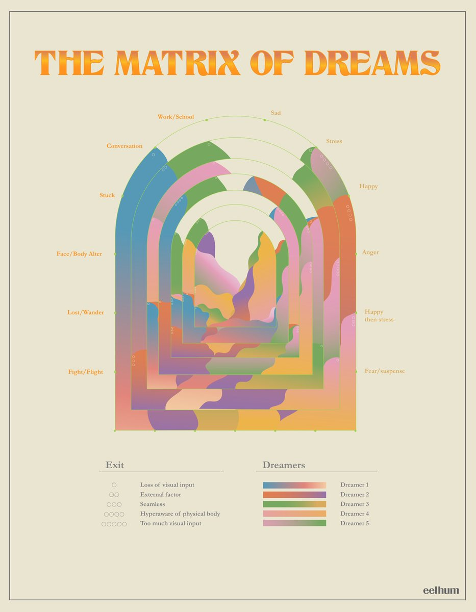The Matrix Of Dreams  I collected dreams from 5 people (me included) for a span of 7 days, categorised it, and translated it into this art piece.  I constructed the graph in this way to represent how dreams are one of many doorways/tunnels to the secret recesses of our psyche. https://t.co/27hrvhwiGR