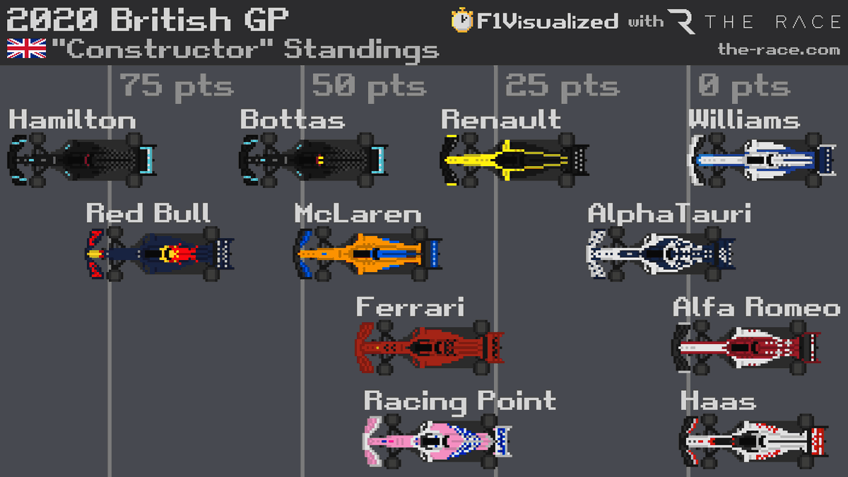 """A different perspective on the """"Constructor"""" Standings #F1 #Formula1 https://t.co/IKEmnfJ4iP"""