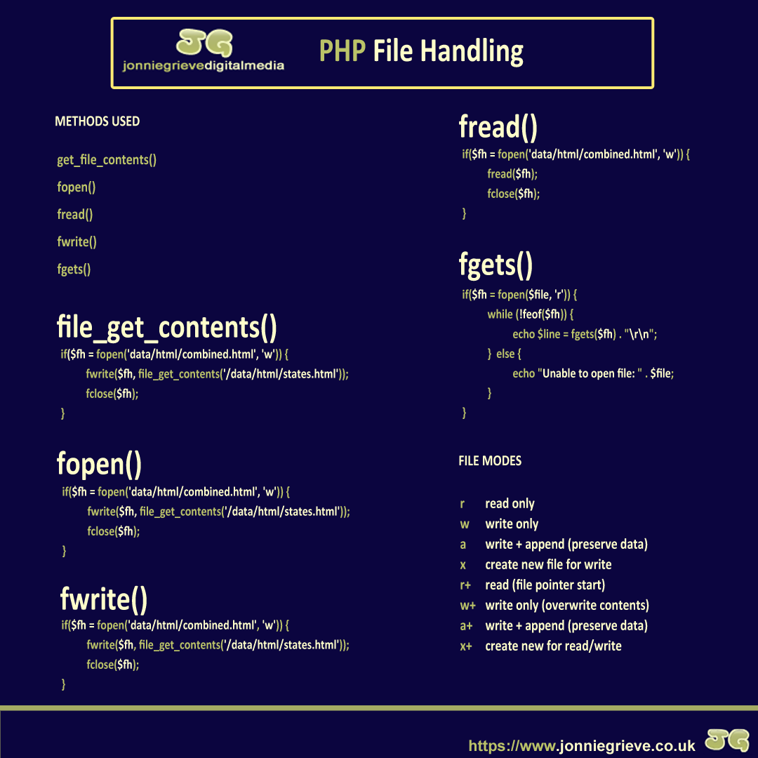 INFOGRAPHIC: The modes and methods involved in reading and writing external files with PHPpic.twitter.com/dnhx5K3D5D