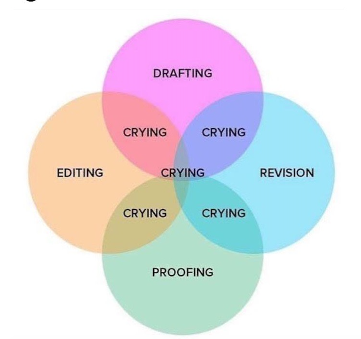 Who made this?   #accurate #writingcommunity pic.twitter.com/12sJg4HEKy