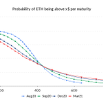 Image for the Tweet beginning: Options-based probability of ETH >