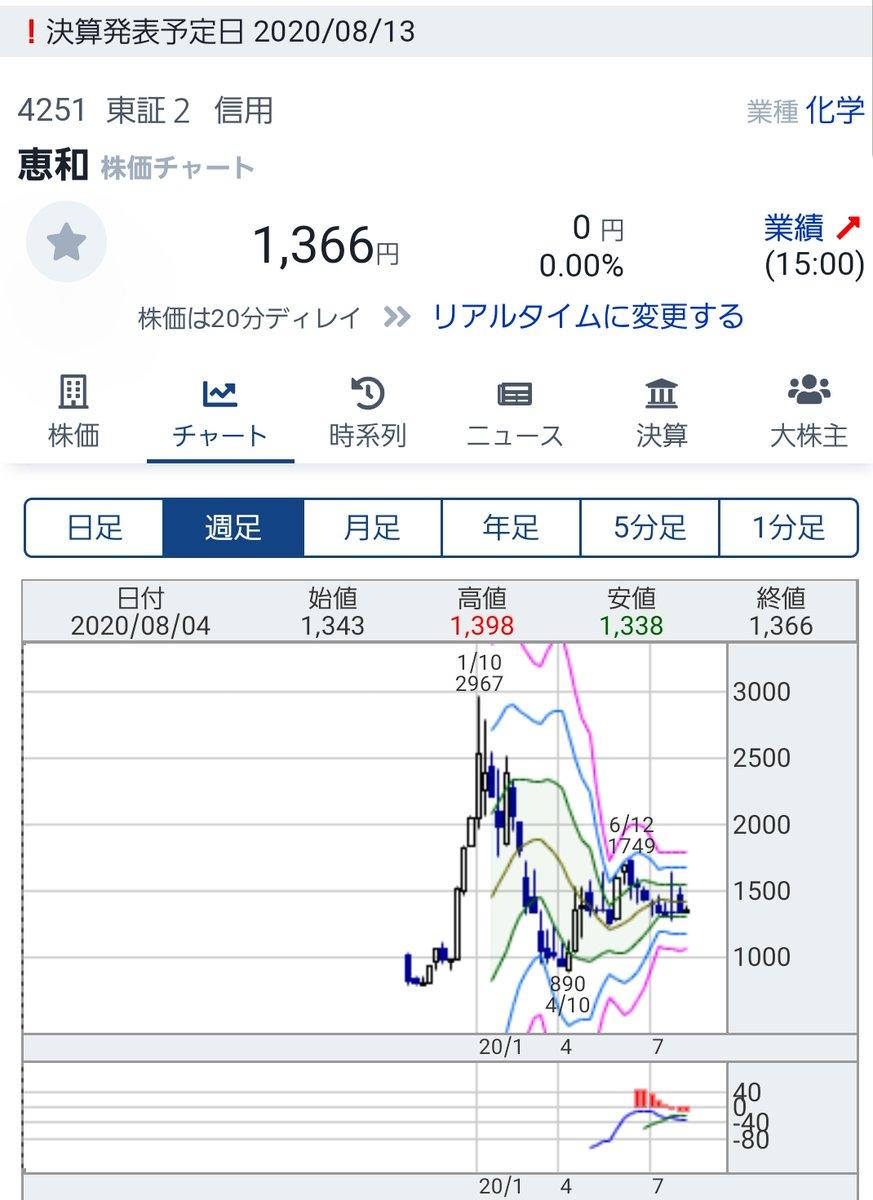 産業 Pts 川本