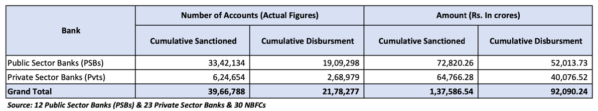 As of 03 Aug 2020, the total amount sanctioned under the 100% Emergency Credit Line Guarantee Scheme by #PSBs and private banks stands at Rs 1,37,586.54 crore, of which Rs 92,090.24 crore has already been disbursed. Here is the break-up: #AatmanirbharBharat #MSMEs https://t.co/1LKpjhwKD6