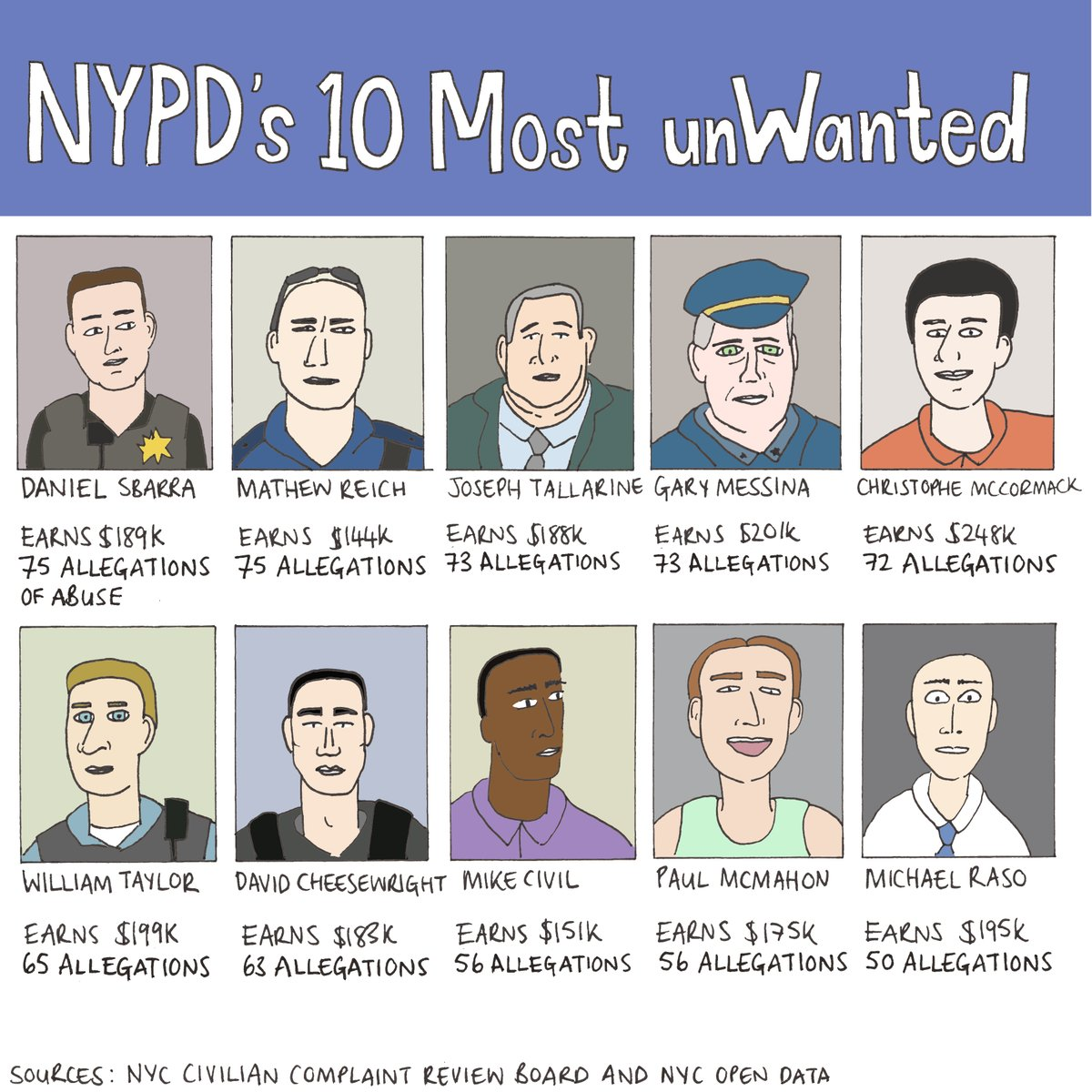 These are the NYPD officers with the most complaints against them   https://t.co/Vnm4YuQeeQ https://t.co/NZ0k6lfYeK