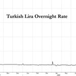 Image for the Tweet beginning: Turkey's crusade to crush shorts