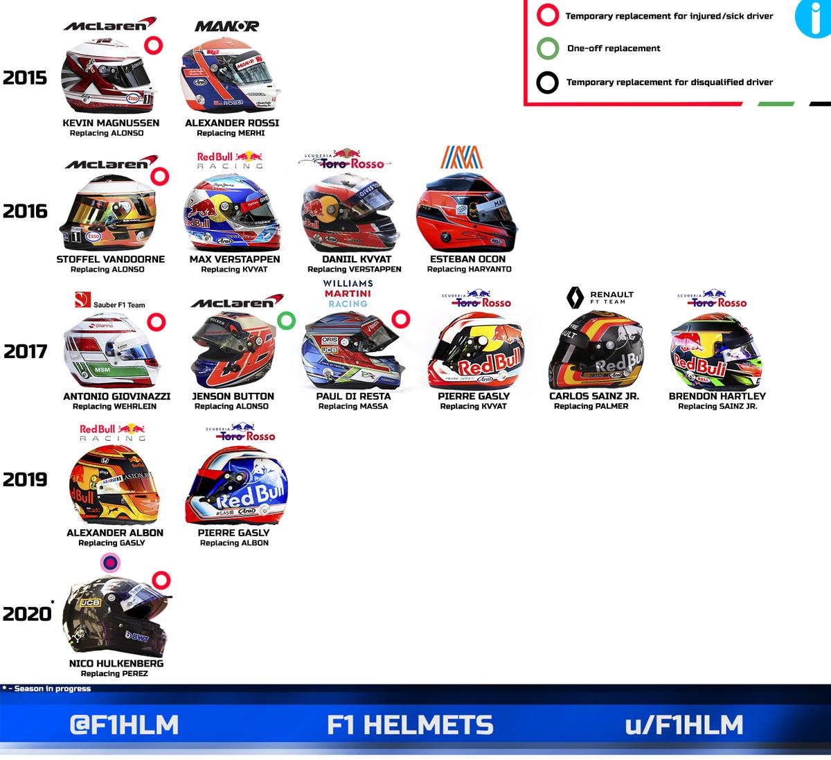 Replacement drivers since 2015 to this season  #hulkenback #F170 #f1 #f12020 #KM20 #magnussen #rossi #SV2 #vandoorne #MV33 #verstappen #DK26 #kvyat #EO31 #ocon #AG99 #giovinazzi #JB22 #button #diresta #PG10 #gasly #CS55 #sainz #hartley #albon #AA23 #NH27 #hulkenberg https://t.co/USosu5U4pE