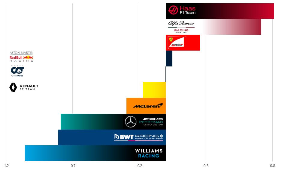 Best qualifying lap   Silverstone   2020 vs. 2019 pic.twitter.com/SL9M6GjYKc