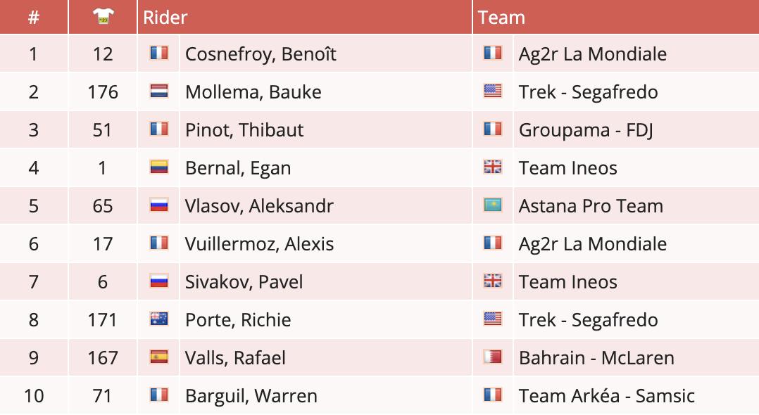 🇫🇷@BenoitCosnefroy of 🇫🇷@AG2RLMCyclisme wins stage 4 of 🇫🇷@RouteOccitanie #RDO2020 https://t.co/wUwmRWDJqA https://t.co/YDNHWDdjtI