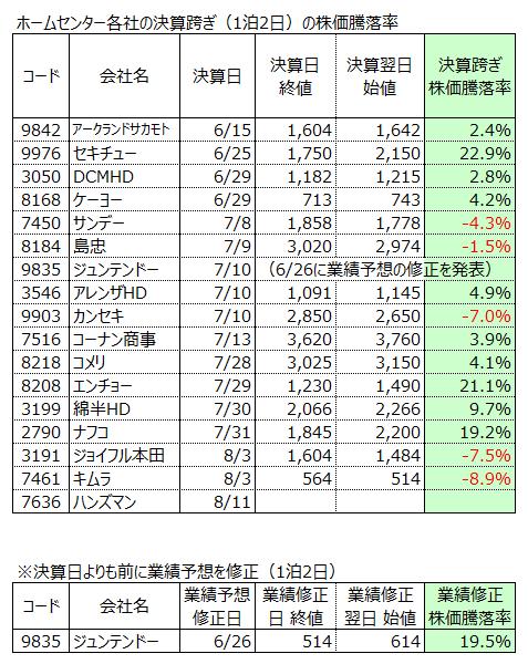 本田 株価 ジョイフル ジョイフル本田 (3191)