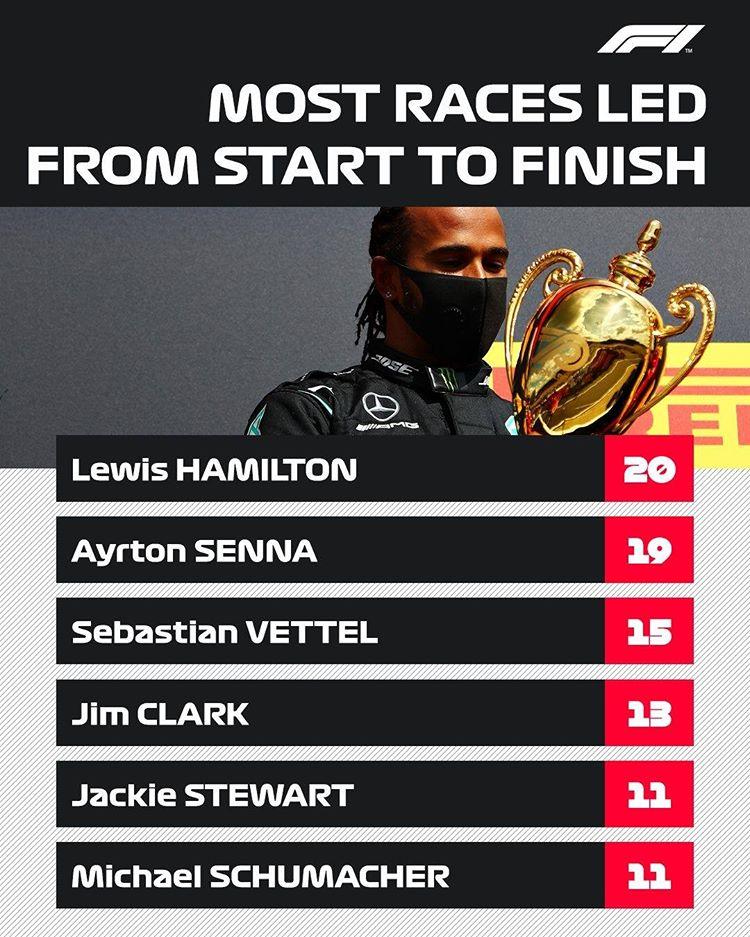 Mais corridas lideradas da largada até a bandeirada. Hamilton é o novo recordista  #Republicar @f1 --- # #F1 #F12020 #ferrari #mercedes #formula1 #fórmula #formula2 #formulaone https://t.co/NSs2HJswo1