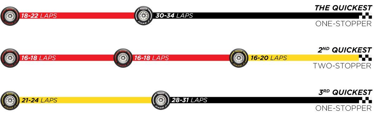 たしかに、ピレリがイギリスGPのレース前に出していた戦略予測でも、ハードタイヤは28周から34周とのことだった。 #F1 #F1DAZN #F1jp https://t.co/q108u3qkHR