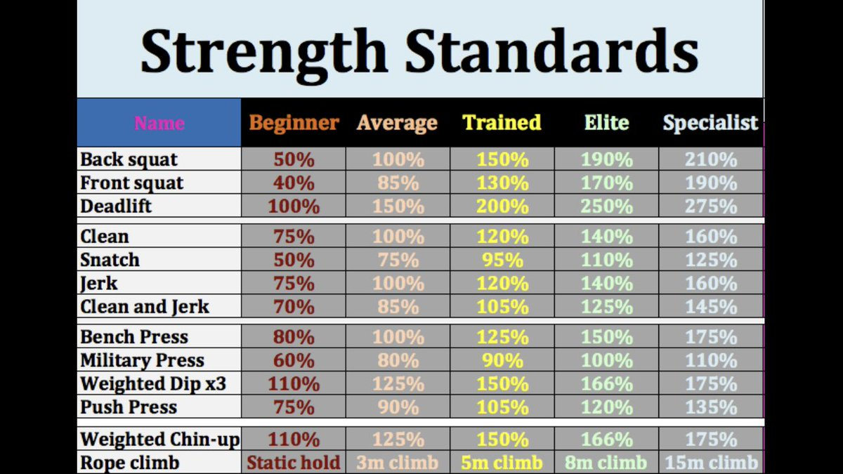 I was sent this by a Rugby coach contact a few years back, what do you think?    I'm between 'trained' and 'elite' in most. Specialist in none (yet)pic.twitter.com/RMghxevZH6