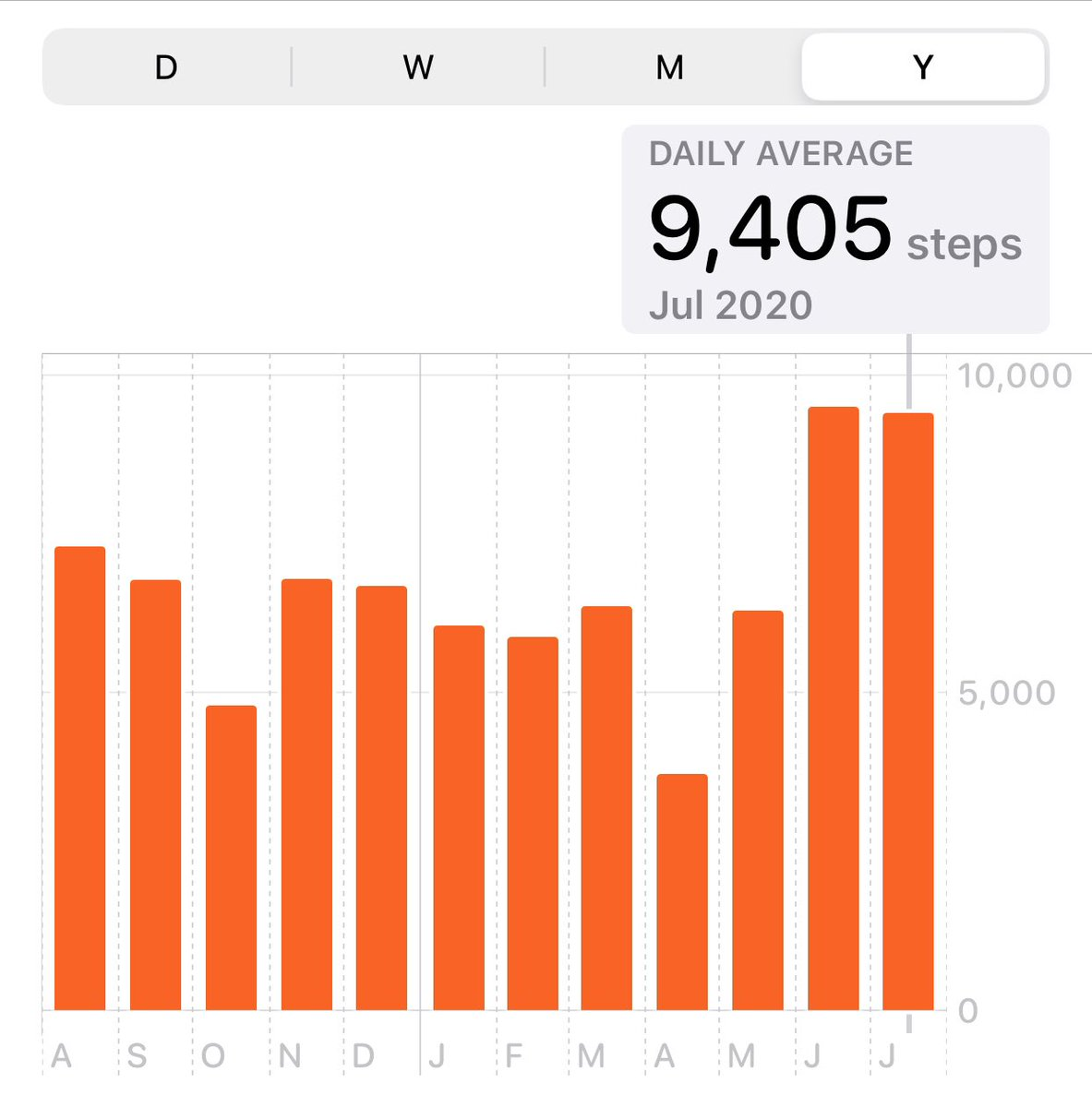 As expected, the motivation continued through July as well, and I almost hit the 100K on Nike run club 😅 Only 2 Kg lost this month and have hit a plateau. Going to start HIIT/Workouts at home to break the routine #StayHome #StayHealthy #NikeRunClub #TheNewNormal https://t.co/p5Zux6dTHi https://t.co/KS5yZo5tjy