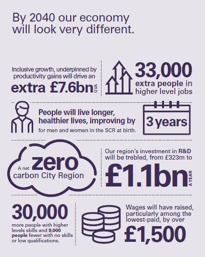 By 2040 we want our #economy to look very different.   To have your say on our Strategic Economic Plan, which sets out our vision to grow our economy and unlock growth and prosperity, creating a thriving South #Yorkshire visit:   https://sheffieldcityregion.org.uk/sep/ pic.twitter.com/TeaII7eL3j