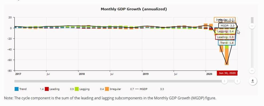 #NEW DATA: Brave-Butters-Kelley Coincident Index was 0.4 standard deviations from trend growth in June 2020; monthly #GDP growth was 3.3% in June. #BBKI points to growth returning above trend in June. https://t.co/go6C1f85uc https://t.co/DOkrH76w88