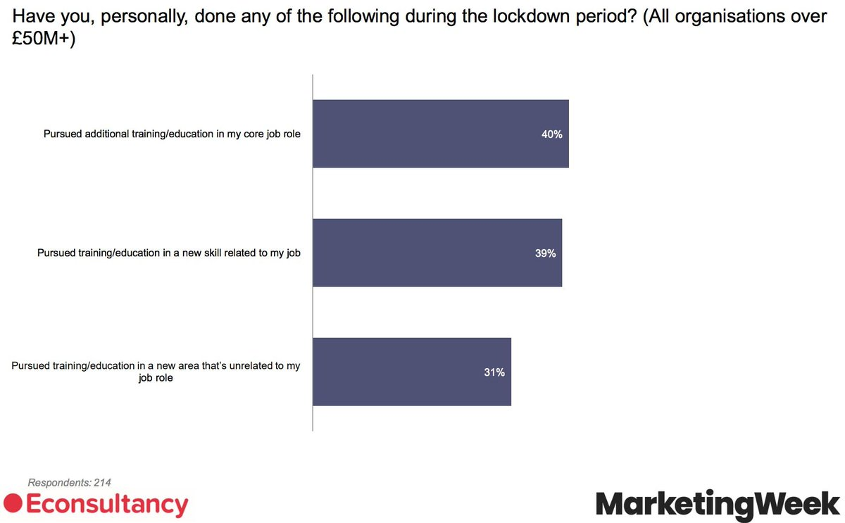 No snark or pleasure intended: I genuinely worry about the other 36% in this survey. Also very curious to see how many did this on their own: 64% of marketers have pursued some type of learning during lockdown from @Econsultancy https://bit.ly/3fnMsZL #DigitalTransformation pic.twitter.com/DNKov1AJfR