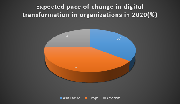 Preparing your organization for #digitaltransformation can be a daunting task but by creating a detailed plan you can ensure that you are prepared to make the process successful. @ISHIR   #DigitalSkills #ChangeManagement #ThinkDigital #DigitalStrategy  http://ow.ly/4bBj50AQkG2pic.twitter.com/l31A5LhDK3